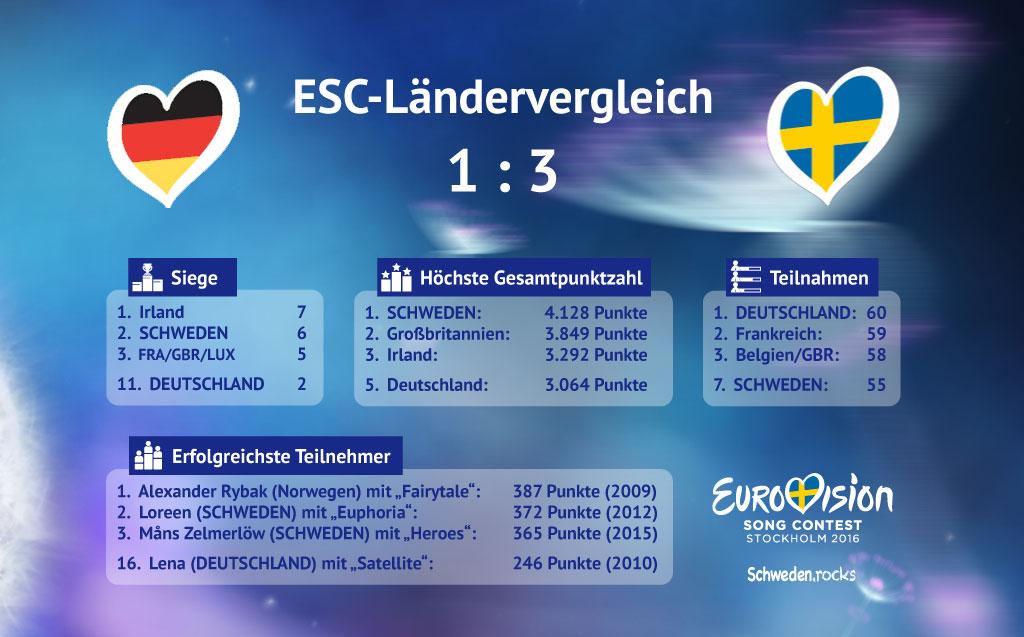 ESC-Ländervergleich