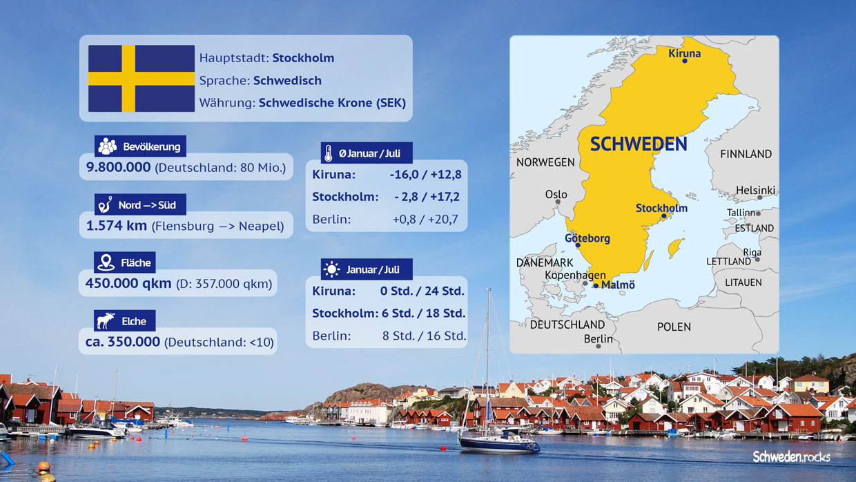 Daten, Zahlen, Fakten zu Schweden in einer Infografik